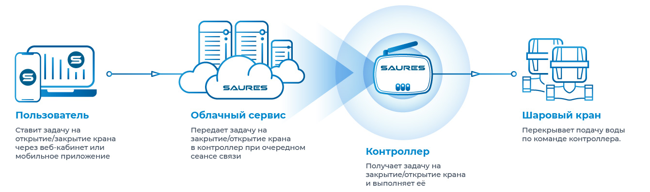Схема работы сервиса дистанционного управления шаровыми кранами