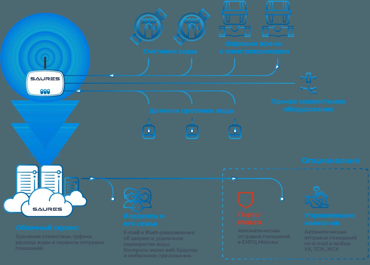 Схема работы системы защиты от протечек