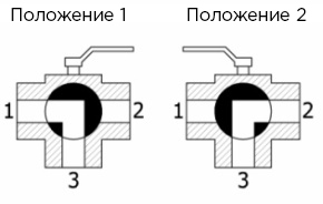 Варианты положения трехходового крана L-типа