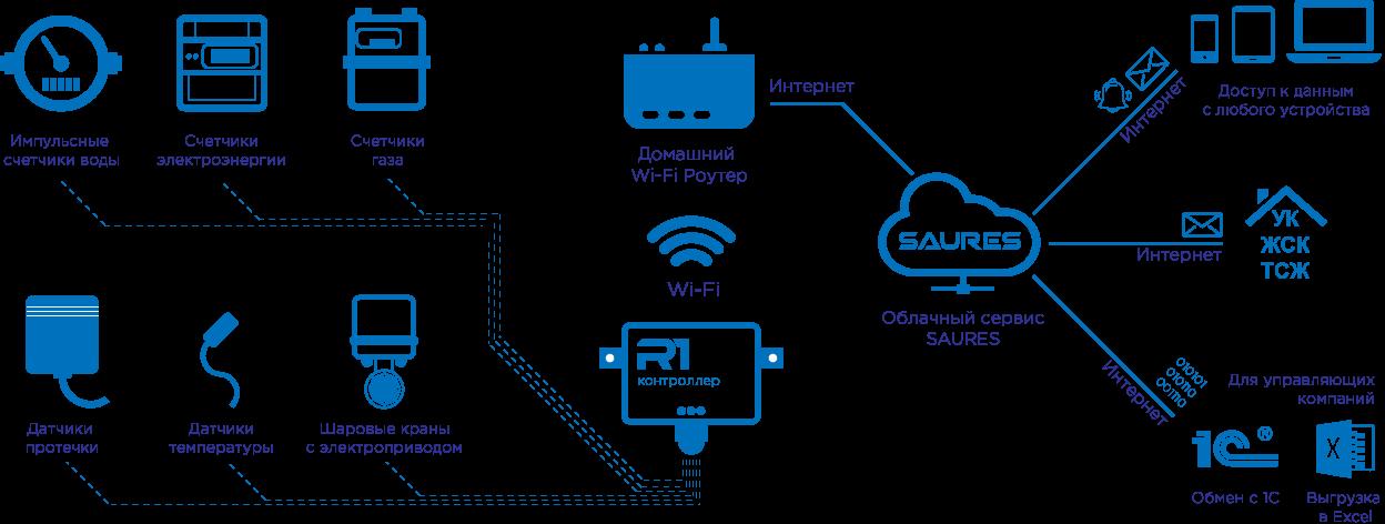 Схема работы системы SAURES - дистанционный сбор показаний и контроль датчиков