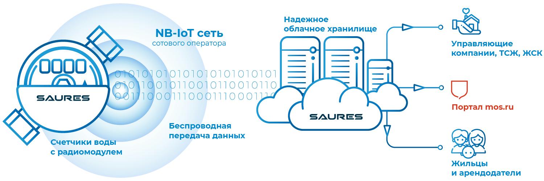 Счетчик собирает и передает показания в облако, а облако хранит данные и автоматически отправляет показания на mos.ru, в УК или ТСЖ
