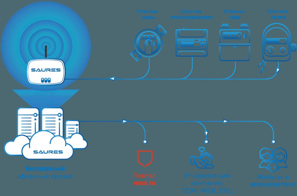 Схема автоматической передачи показаний