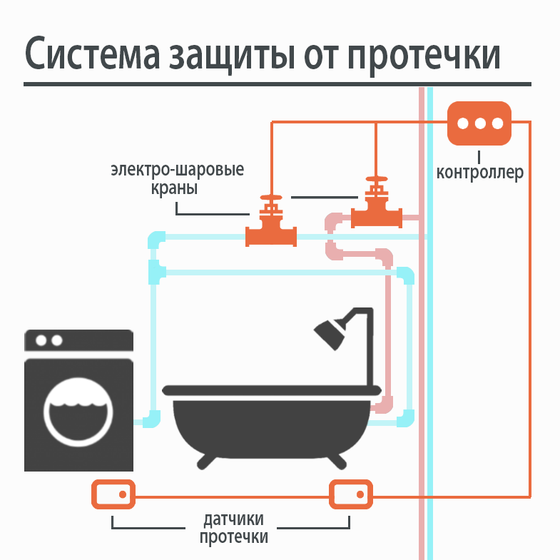 протечка воды в квартире
